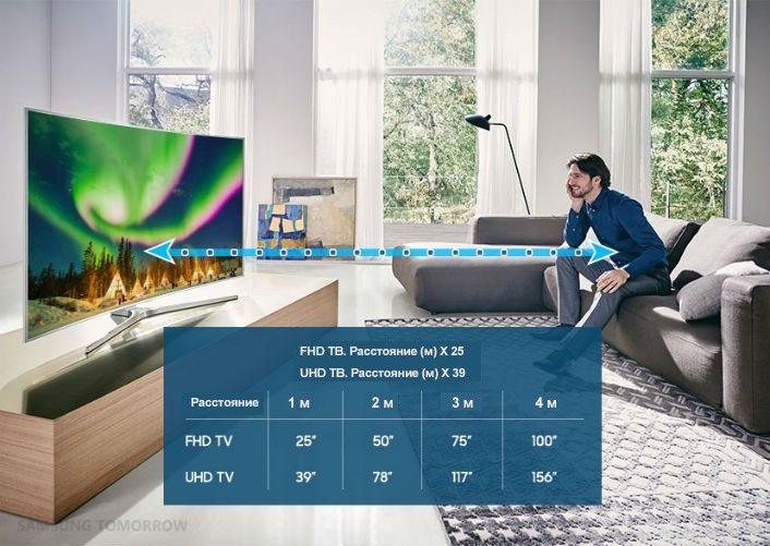 Рейтинг телевизоров 2020-2021