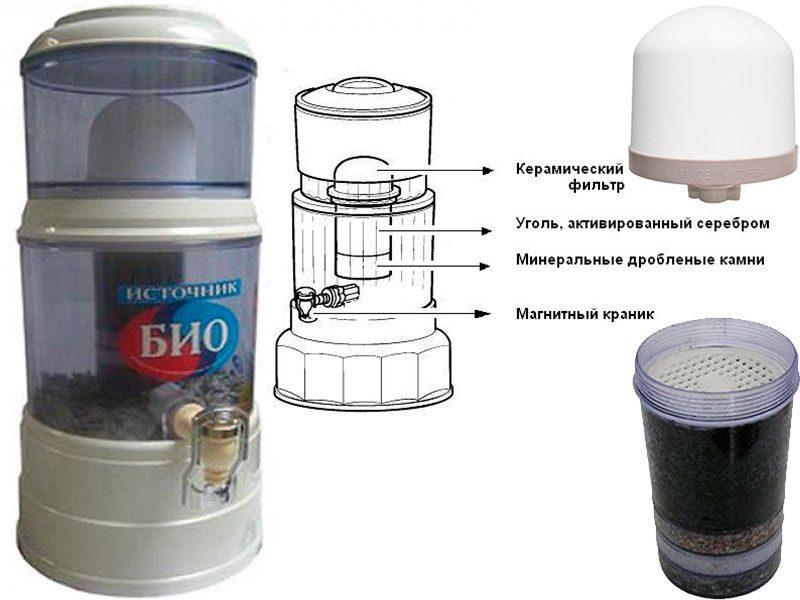 Настольный дисперсный фильтр для воды Источник Био ER-5G