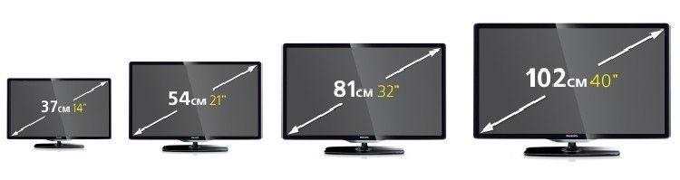 Рейтинг бюджетных телевизоров 2020