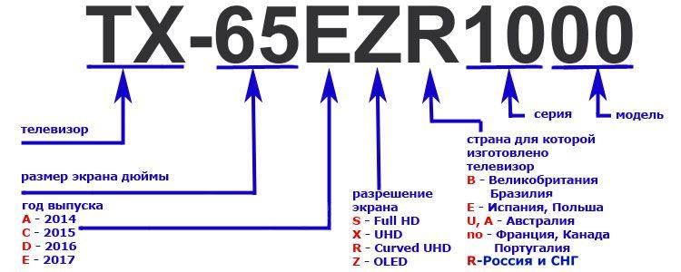 Маркировка новых телевизоров Panasonic