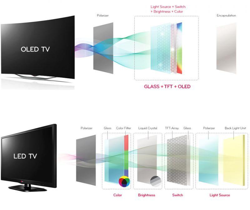Новинки телевизоров LG 2020