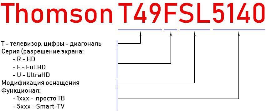 TV маркировка Thomson